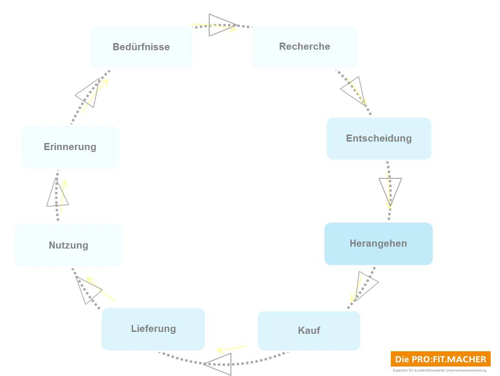 typischer_kundenentscheidungszyklus_die_profitmacher_2015