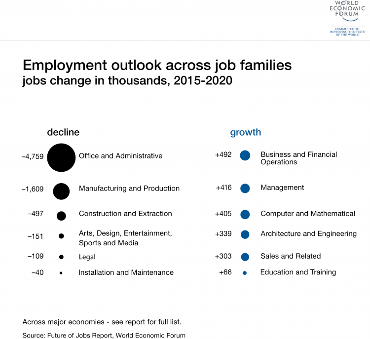 Employment Outlook in Thousands (2015-2020), ©Future of Jobs Report, World Economic Forum 2016
