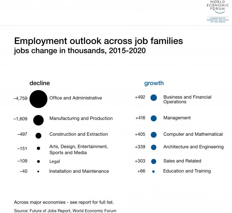 job industry