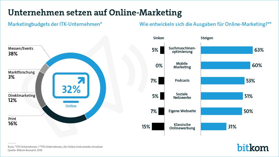 Online-Marketing, © BITKOM Research 2016