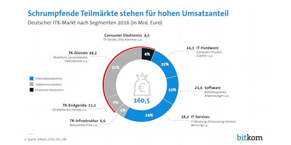 Deutscher ITK-Markt nach Segmenten 2016, ©Bitkom, EITO, IDC, GfK 2016