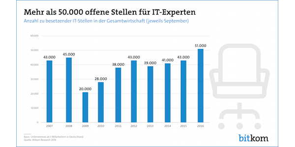 Offene Stellen IT, © Bitkom Research 2016