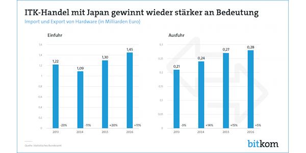 ITK-Handel mit Japan gewinnt wieder stärker an Bedeutung, © Bitkom 2017