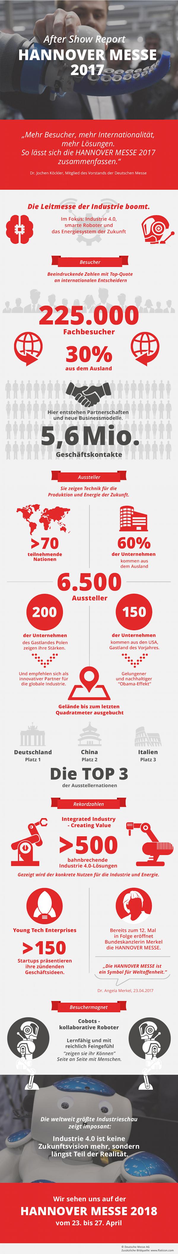 Infografik Hannover Messe 2017, © Deutsche Messe AG 2017