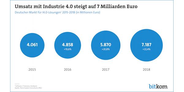 Umsatz mit Industrie 4.0 steigt bis 2018 auf 7 Milliarden Euro, © Bitkom 2017