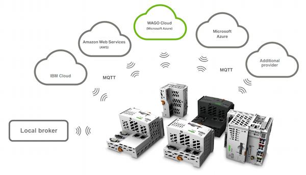 WAGO Cloud-Connectivity, ©WAGO Kontakttechnik GmbH & Co. KG 2018
