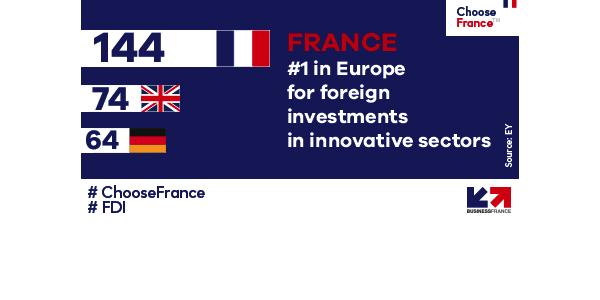 Frankreichs Attraktivität ist bei Entscheidern im Vergleich zum Vorjahr gestiegen, © Business France 2019
