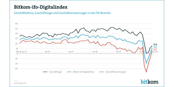 Bitkom-ifo-Digitalindex für Juli 2020, © Bitkom 2020